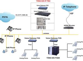Giải pháp tổng đài điện thoại số và IP