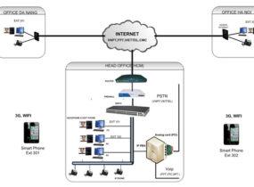 Mô hình lắp đặt hệ thống VOIP