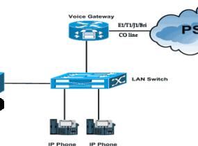 Thiết bị VoIP Gateway