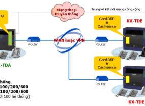 Kết nối mạng Voip networking gián tiếp