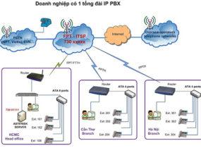 Giải pháp kết nối nhiều tổng đài nội bộ trên nền IP